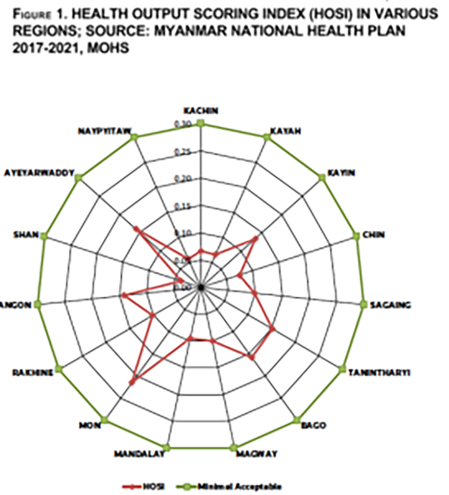 Myanmar's Public Health System and Policy: Improving but