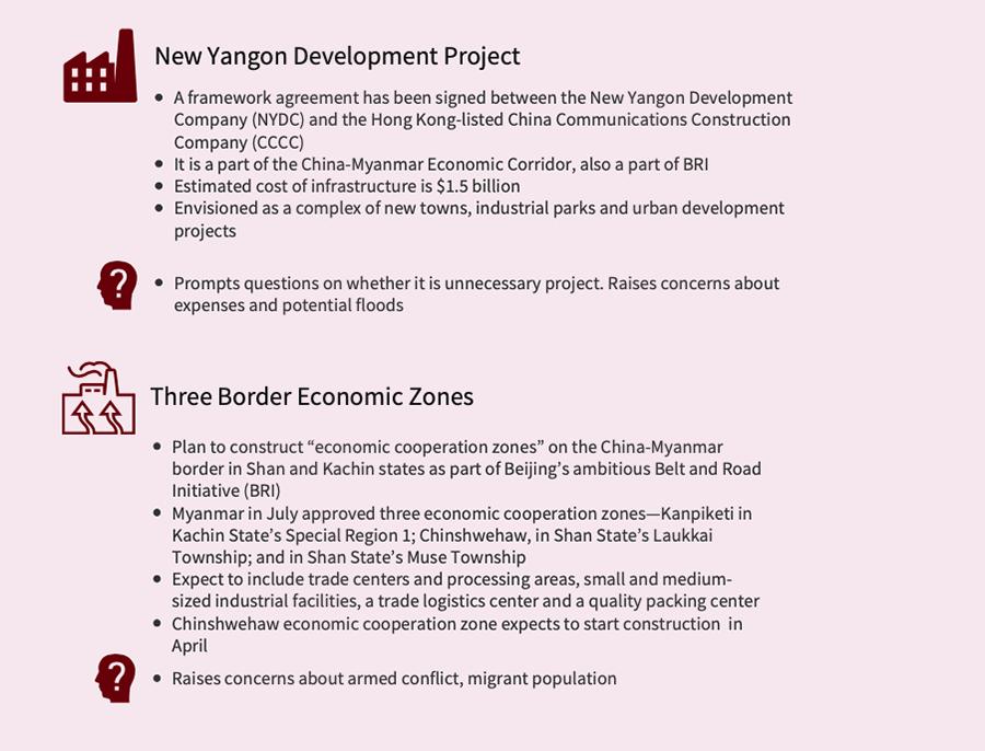 China's Six Belt and Road Projects in Myanmar to Watch in 2019