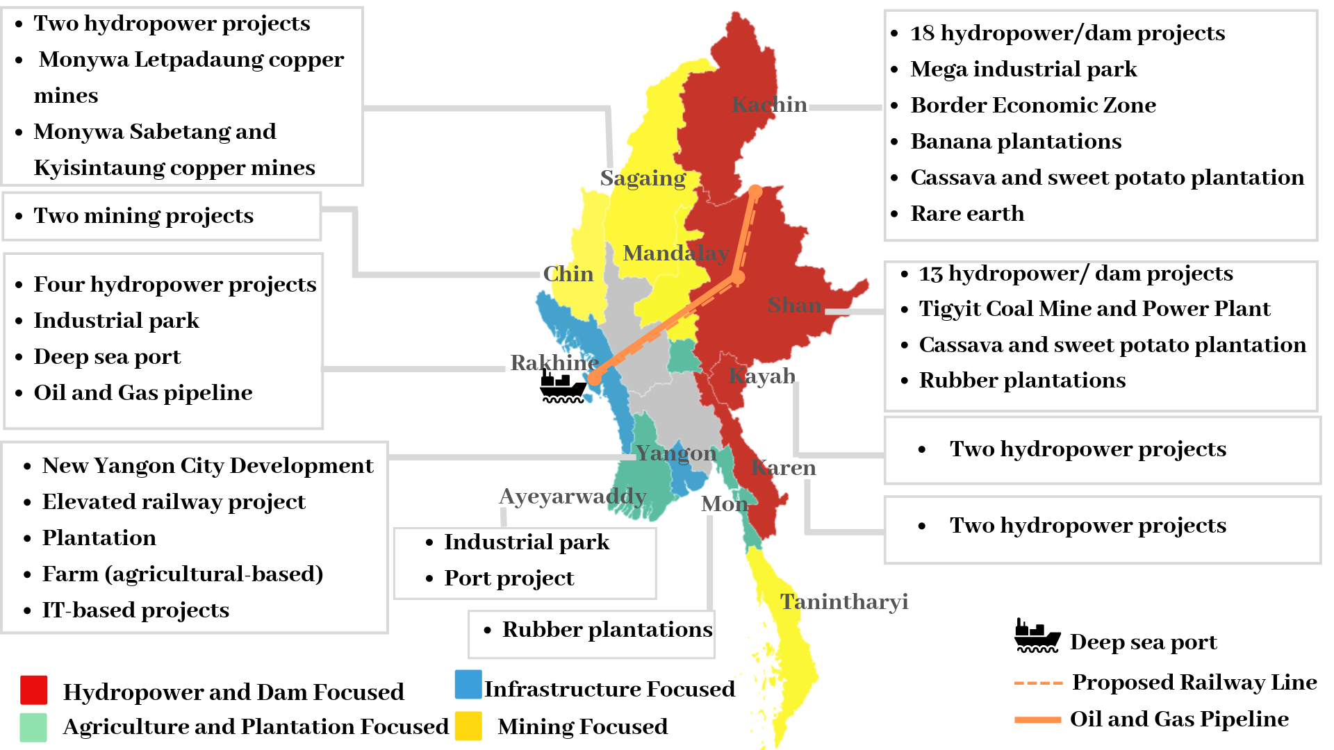 Infographic: 30 Years of Chinese Investment in Myanmar